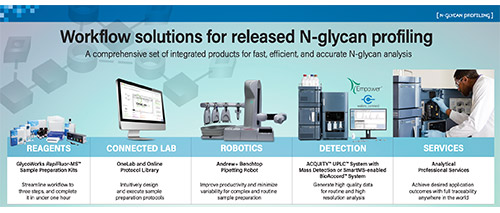 Infographic - Workflow Solutions for Released N-glycan Profiling Cover
